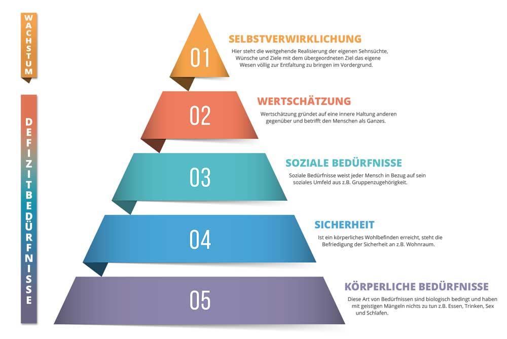 Bedüfrnispyramide Andreas Burwick